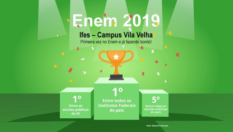 Campus Vila Velha se destaca no Enem 2019 e fica em 1º lugar entre os Institutos Federais